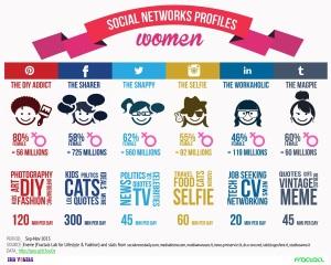 Social_Network PROFILI DONNE
