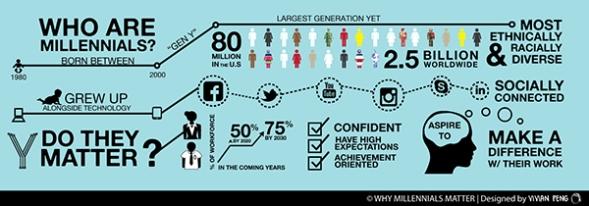 Millennials-infographic